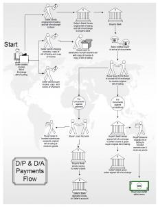 D/A and D/P payments flow