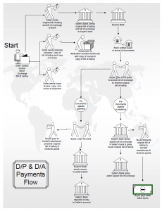 D/A and D/P payments flow